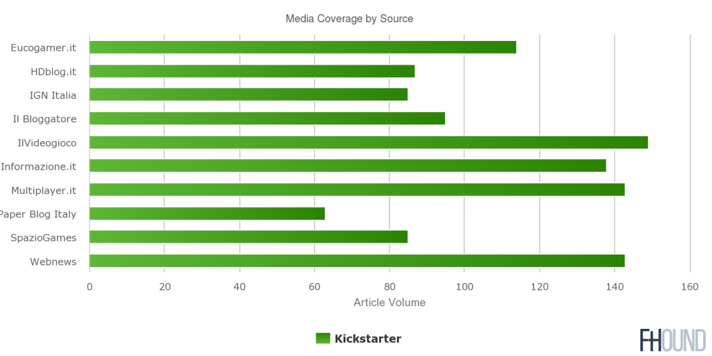 Media Coverage by Source
